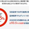 2020年IPOで100万円以上の利益をもたらしてくれた証券会社
