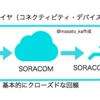 SORACOM LTE-M Button powerd by AWSがIoTアーキテクチャの優れたリファレンスモデルな件