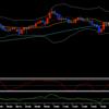 円安傾向がまだ続くと予想してポンド円をスキャルピングした結果
