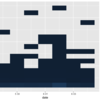 ggplot2 でラザニアプロット(ある値以上の値を合算したヒートマップ)