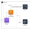 AWS サーバレスでlibreofficeを使ってExcelをPDF変換