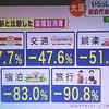【4千円で購入できる1万円分のプレミアム付き商品券】対象は新型コロナで打撃を受けた業種に絞るべき