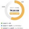 【楽天モバイル】【iPhone XR】14GB超えちゃった!