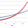 保有銘柄の増配率を調べてみた。