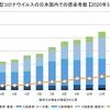 新型コロナウイルス(covid-19): 日本国内の患者・退院者・死者の推移 【2020年4月5日 〜 11日】