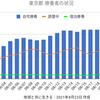 東京2447人 新型コロナ 感染確認 5週間前の感染者数は727人