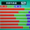 京都市長選で興味深い結果、18~19歳がすべての年代で最も保守支持、70代以上とほぼ同じ傾向を示す