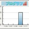 ブログラフ - ブログの更新状況をグラフ化するウェブサービス(情報元のブックマーク数)