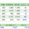 2019.7.26(金) 資産状況