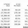 【2021年5月第4W】米国株ポートフォリオの運用状況