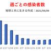 東京都  新型コロナ   729人感染確認   5週間前の感染者数は335人