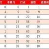 丸佳浩選手の移籍によるカープの影響