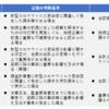 新型コロナウイルス感染症が有価証券報告書の開示に及ぼす影響【経理の状況編】