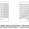 高性能プロセッサの分岐予測のサーベイ論文を読んで分岐予測について学ぶ (10. 高速パスベースニューラル分岐予測器)