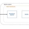 【初心者向け】Oracle Cloudを初めてみた インスタンス作成〜WordPress環境構築まで