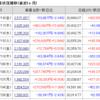 株じろう 2019年1月18日(金)の資産残高 年初来+60%維持か!