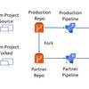 業務形態別Azure Reposのforkパターン