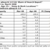 Google 74.2% でほぼ独占状態 - 英国検索シェア 2008年4月 - comScore調査