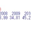 景気ウォッチャー調査地域別(現状)のデータの分析3 - R言語で年をファクタに見立ててANOVA分析