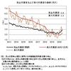 真の失業率──2020年6月までのデータによる更新