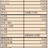 【097_生活】我が家の生活費収支報告!@2021年06月