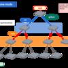 """ssh と rsync だけで Tree Deploy を実現する """"grifork"""" を作った"""