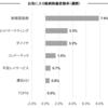 お気に入り銘柄の株価変動(8月21日週)