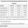 Google 65.98%、Yahoo! 21.21% - 米国検索エンジンシェア Hitwise 2007年12月調査