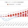 【FX少額投資/手動リピート注文】運用15週目の利益は+346円(累計3,120円)でした