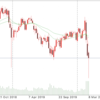 ダウ、ブラックマンデー以来の大幅下落。 3月12日ドル円動向