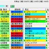 【重賞展望】第53回サンケイスポーツ書フローラS(GⅡ)