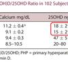 原発性副甲状腺機能亢進症の術前にビタミンD補充は必要か?【JBMR Plus. 2020】