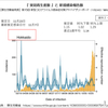 COVID-19 新型コロナウイルス、全国各地の「実効再生産数」と 新規感染者数 グラフ