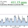 CO2濃度が410PPMを越えた