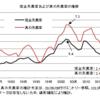 真の失業率──2020年1月までのデータによる更新