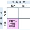 働き方改革における3つの選択肢