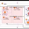cloudformation VPC(PubSub x 2, PrivateSub x 2) + 1 Instance(t2.micro, AmazonLinux) を作るテンプレート