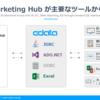 Zoho Marketing Hub を各種ツールから連携可能なコネクタ・ドライバー化:CData API Driver