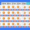 3月下旬の気温