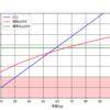 腎機能評価式のグラフを描く