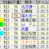 第56回弥生賞(GII)