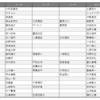 【ジェフ千葉】ファジアーノ岡山戦プレビュー ~チームの善し悪しはコーチで決まる?!J2全チームのコーチ陣を列挙してみた~