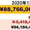 年間増減確認】2020年12月資産状況