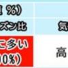2020年 花粉飛散予報 〜非常に多い!〜