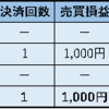 2018年12月12日 ループイフダン 利益3,699円