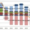 2016年のエネルギー収支(金額ベース)