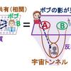 新しい幾何学的公式の発見