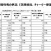 厚生労働省の都道府県別陽性者のフォーマットががらっと変わってしまった