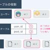 Railsの学習(7日目)