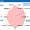 #811 豊洲四丁目の地震ハザードカルテを見る 30年以内に震度6弱は70%超
